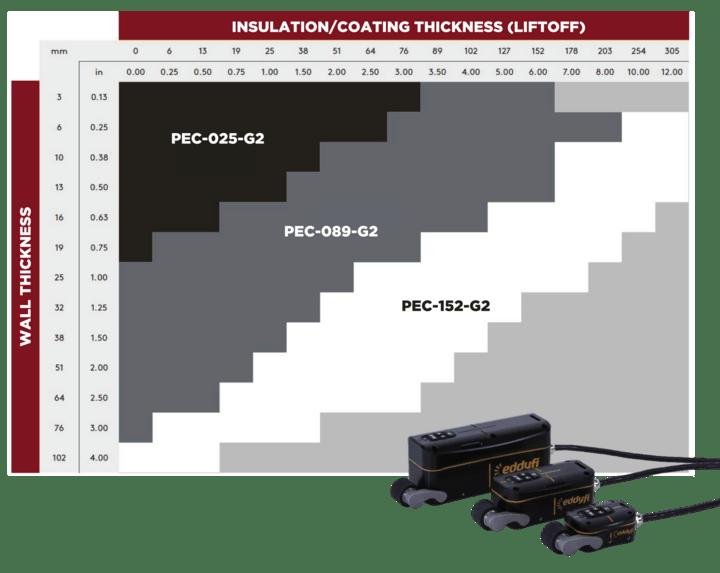 PEC Probe Wall Thickness & Insulation Chart