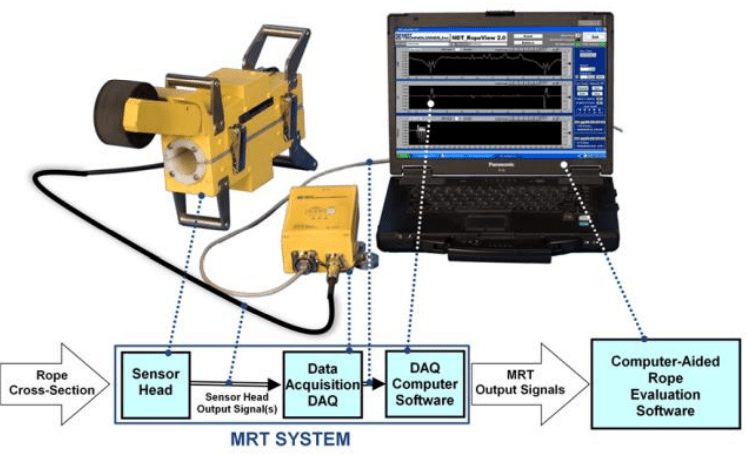 Magnetic Wire Rope Inspection System